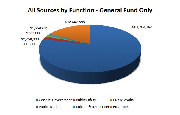 All Sources by Function General fund