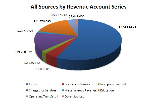 sources of revenue from internal revenue The path to raising more money and building multiple revenue sources for your intermediary building multiple revenue sources 3 4.