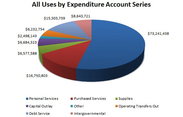All Uses by Expenditure