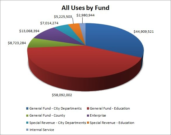 All Sources by Fund