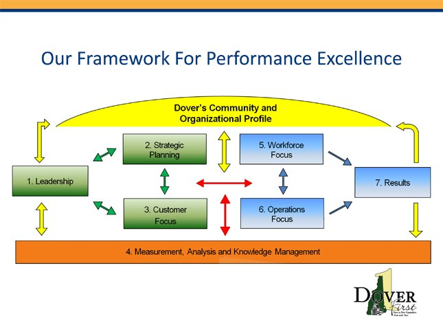 understanding organizational performance Organizational learning's influence on performance should be analysed empirically, since little knowledge is available on the mechanisms for transforming organizational learning into performance  it is wrong to assert that an increase in organizational learning (eg use of new knowledge, critical capacities, skills) always increases.