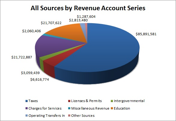 All Sources by Revenue