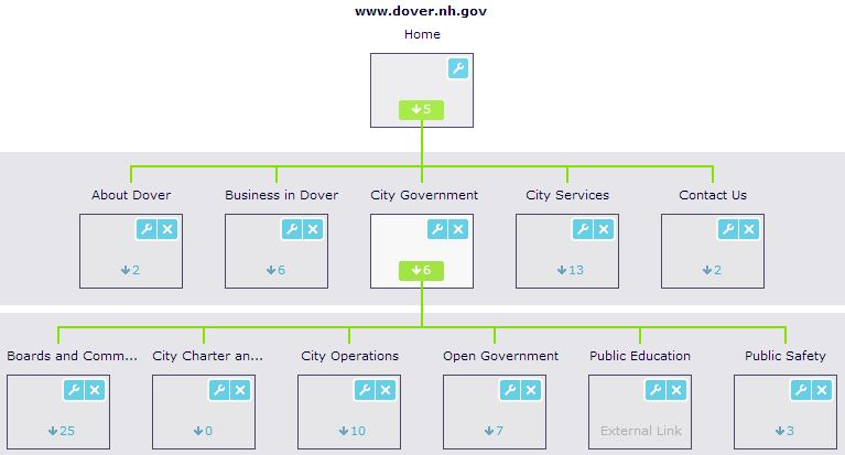 City of Dover Site Map